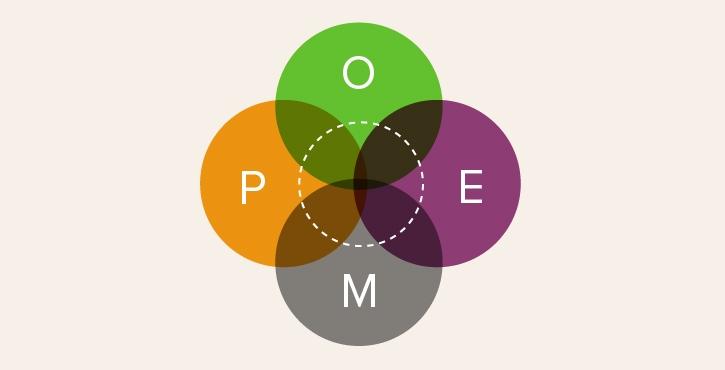 Agence de communication 360 - POEM, une autre vision des medias